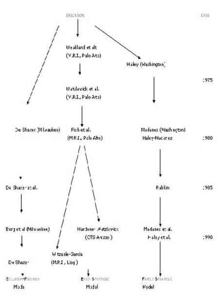 Grafico 1. La genealogia