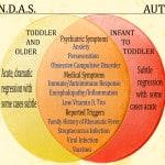 Analisi della scrittura e del disegno: PANDAS e PANS