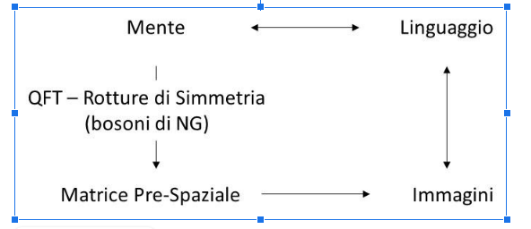 Grafico; Mente; linguaggio;